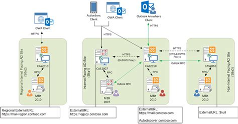 exchange 2013 mail flow diagram 5 best images of exchange 2010 hybrid diagram exchange