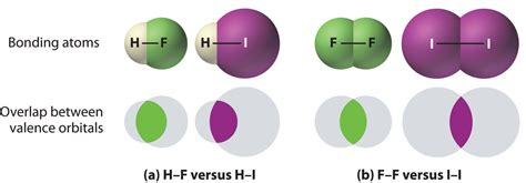 properties of covalent bonds