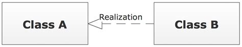 class diagram realization uml class diagram notation