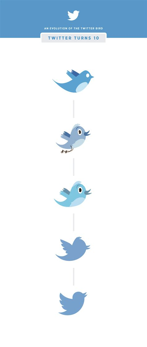 twitter at 10 and the evolution of the twitter logo the evolution of the twitter bird what 10 years with