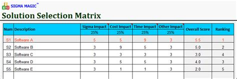 Cost Impact Analysis Template – HR Needs Analysis and Cost Estimation