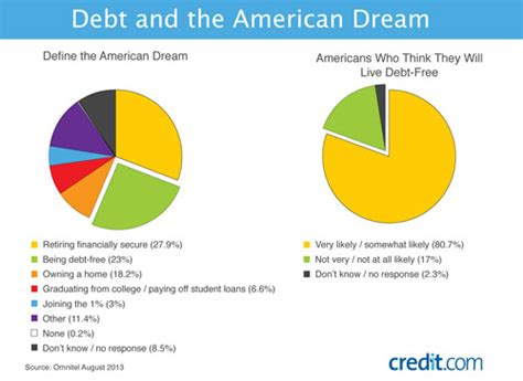The American Definition The New American Is To Avoid Drowning In Debt Personal Liberty 174