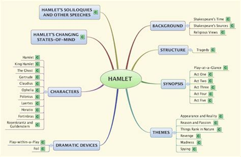 hamlet themes and techniques create a mind web for difficult texts the english spot