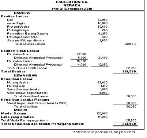 membuat laporan laba rugi dari neraca saldo akuntansi laporan keuangan perusahaan dagang husen wibowo
