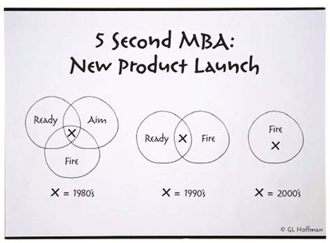 Mba Jokes In by The 5 Second Mba New Product Launches Via Fastcompany