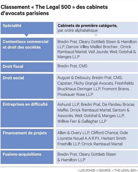Classement Cabinet Avocat by Radiographie 2016 Des Cabinets D Avocats D Affaires