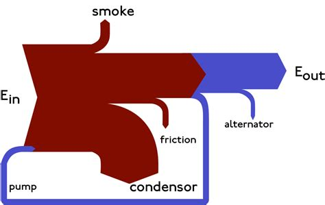 sankey diagram template sankey diagram