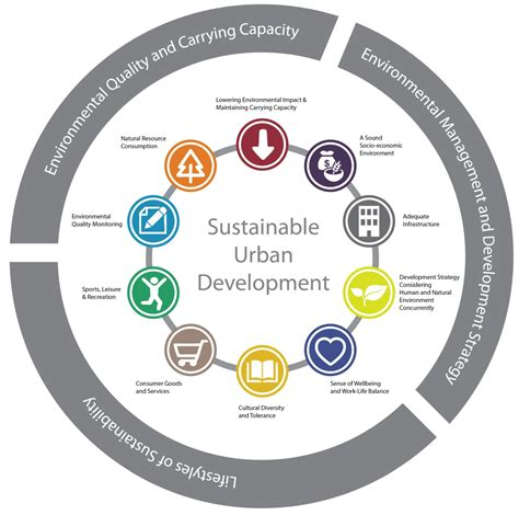 sustainability in urban and rural development what you sustainability free full text the making of