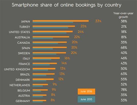 mobile booking mobile booking il 27 delle prenotazioni travel viene da