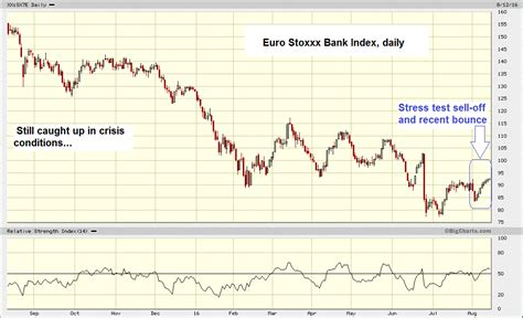 eurostoxx banks insanity oddities and clouds in credit land zero