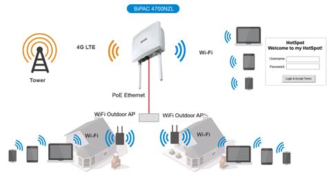 Wifi Router Outdoor outdoor 4g lte router telecom solution billion