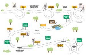 customer journey map template memes