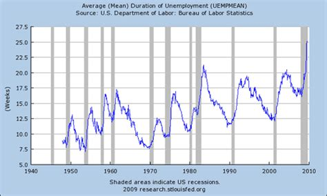 average mean duration of unemployment has the federal reserve failed the cheat sheet
