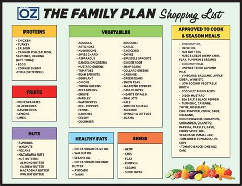 Detox Food Plan Delivered by Dr Oz S 10 Day Family Detox Shopping List The Dr Oz