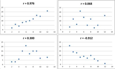 what is a scatter diagram in statistics scatter diagram for