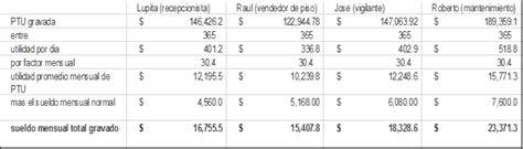 ejemplo de base de ptu 2015 reparto de utilidades y su retenci 243 n de isr contador contado