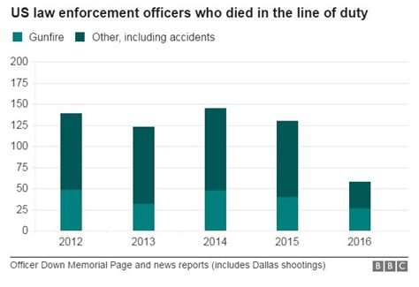 How Many Officers In The Us by U S Kill More Black Page 4 Social
