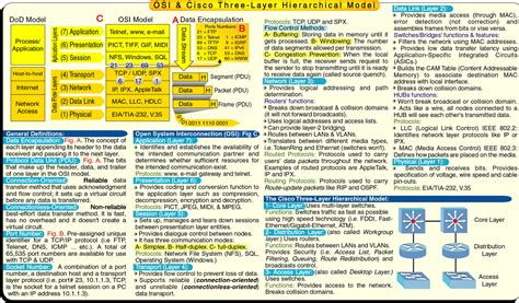 subnetting tutorial for beginners pdf osi model cheat sheet 07 a m utc here is an exle of