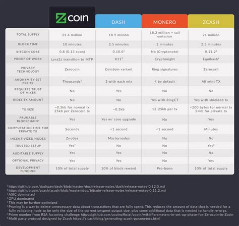discord zcoin how zcoin s privacy technology compares to the competition