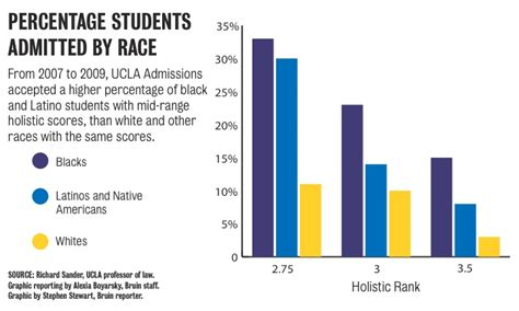 Ucla Admissions Office Address by Findings By Professor Suggest That Ucla Admissions May