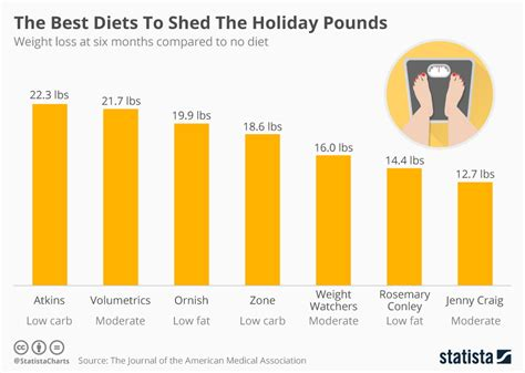 Shed The Pounds by Chart The Best Diets To Shed The Pounds Statista