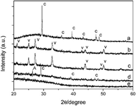 xrd pattern of calcium carbonate controlled crystallization of hierarchical and porous