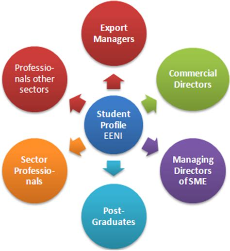 Distance Mba In Import Export by Descriptions Career Opportunities Foreign Trade