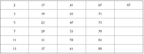 tavola numeri primi da 1 a 1000 numeri primi