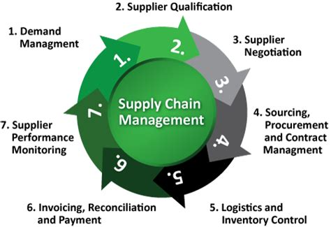 Construction Supply Chain Management Concepts And Studies 5in1 image gallery scm process