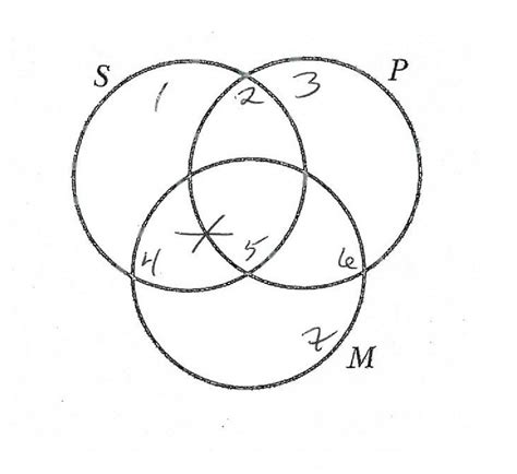 categorical syllogism venn diagram venn diagrams for categorical syllogisms wiring diagrams
