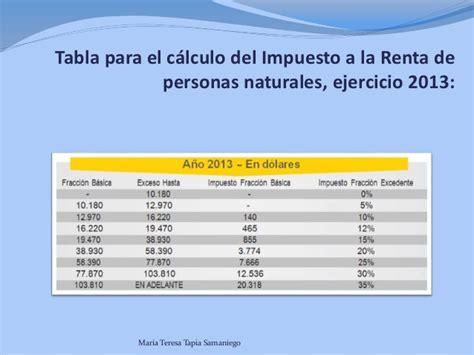 nicaragua tabla de impuestos a la renta manual
