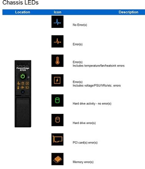 Chassis Status Indicators And Drive Carrier Leds For