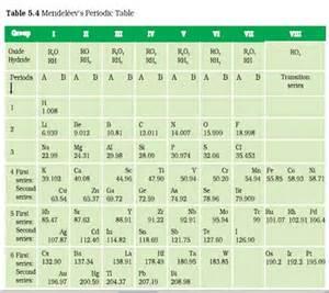 c7chemistry periodicity chemical formulas