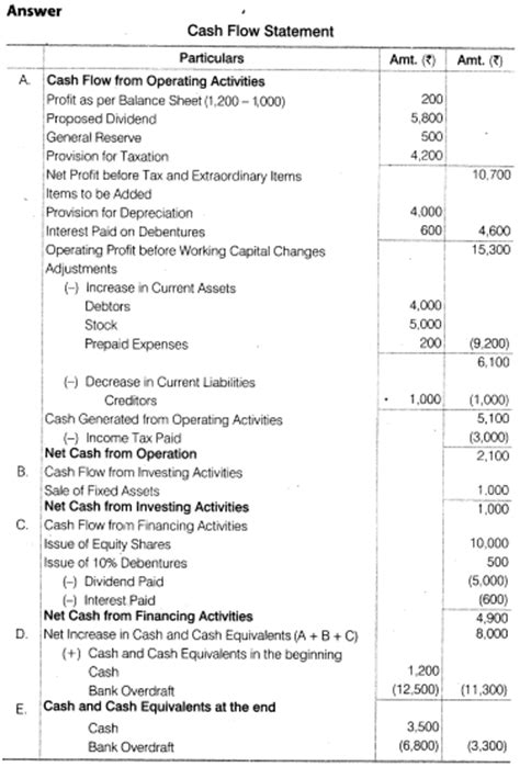 format of cash flow statement class 12 category ncert 12 accountancy mycollegebag