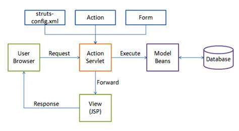 struts workflow struts workflow diagram with explanation image collections