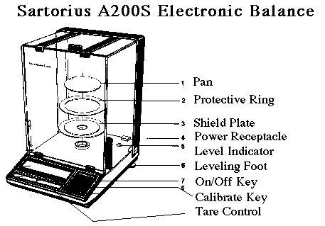 analytical balance diagram weigh