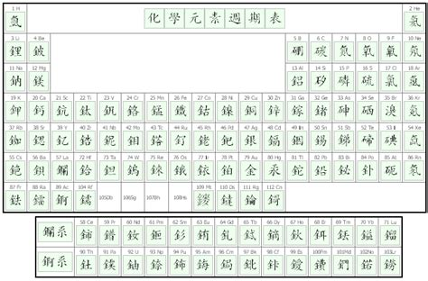 chinese periodic table search results calendar 2015