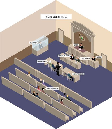 Judicial Layout Plan | ontario court of justice sle courtroom layout your