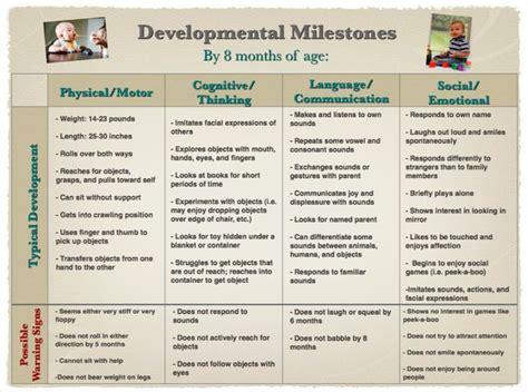 Developmental Milestones Table by Children Developmental Milestones Chart Preemie Children Ps And Charts