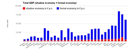 Difference Between Formal And Informal Sector Credit Informal Sector
