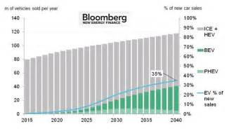 Electric Vehicles Sales By Year Electric Vehicles To Be 35 Of Global New Car Sales By