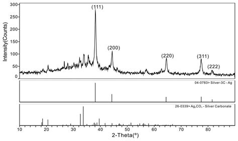 xrd pattern silver nanoparticles sensors free full text preparation of silver