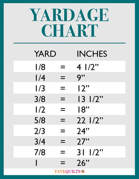 How Many In In A Yard Free Printables Yardage Charts Bedding Dimensions