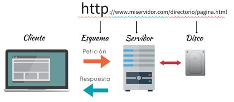 httpurlconnection en android como cliente http