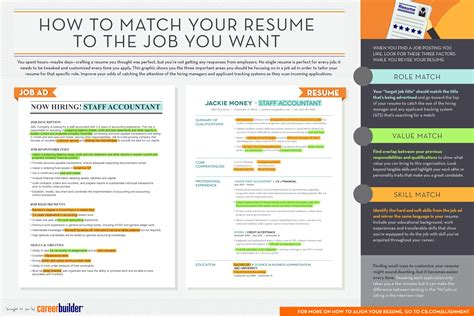 infographic matching your resume to the you want