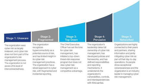 imagenes de organizaciones inteligentes ciudades inteligentes definici 243 n y nivel de