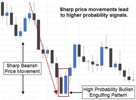 bullish reversal pattern wiki trading the bullish engulfing candlestick pattern fx day job
