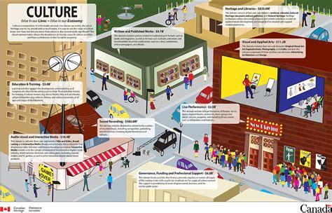 Culture In Economics culture satellite account canada ca