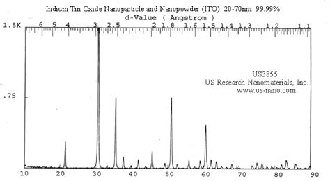 pattern analysis inc indium tin oxide ito nanopowder nanoparticles ito