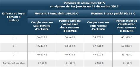 Plafond Allocation Enfant by Caf Allocation De Base 2017 Conditions Et Montants